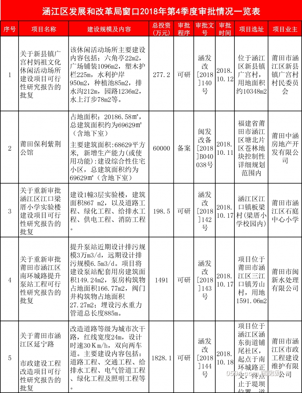 涵江发改委四季度-1.jpg