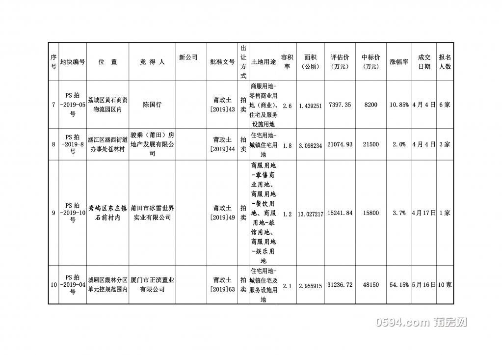 莆田市2019年度土地交易情况汇总表(可公开) -2.jpg